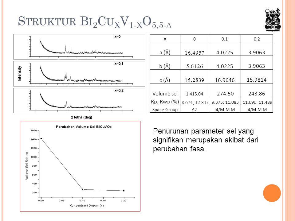Struktur Bi2CuxV1-xO5,5-δ x. 0.1. 0.2. a (Å) 16.4957. 4.0225. 3.9063. b (Å) 5.6126. c (Å) 15.2839.