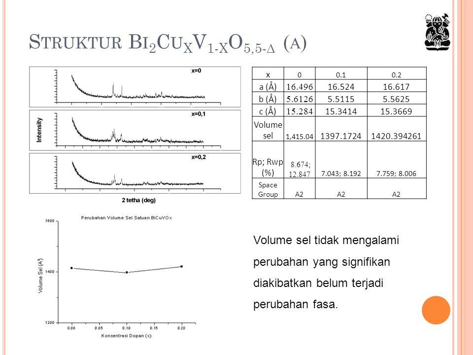 Struktur Bi2CuxV1-xO5,5-δ (α)