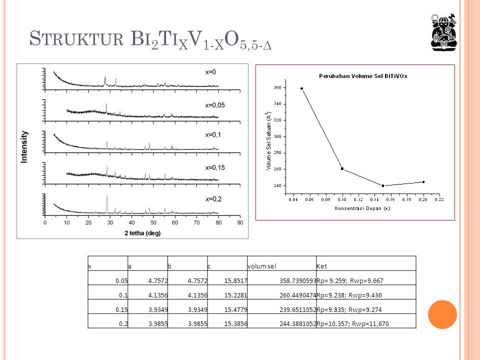 Struktur Bi2TixV1-xO5,5-δ x a b c volum sel Ket 0.05 4.7572 15.8517