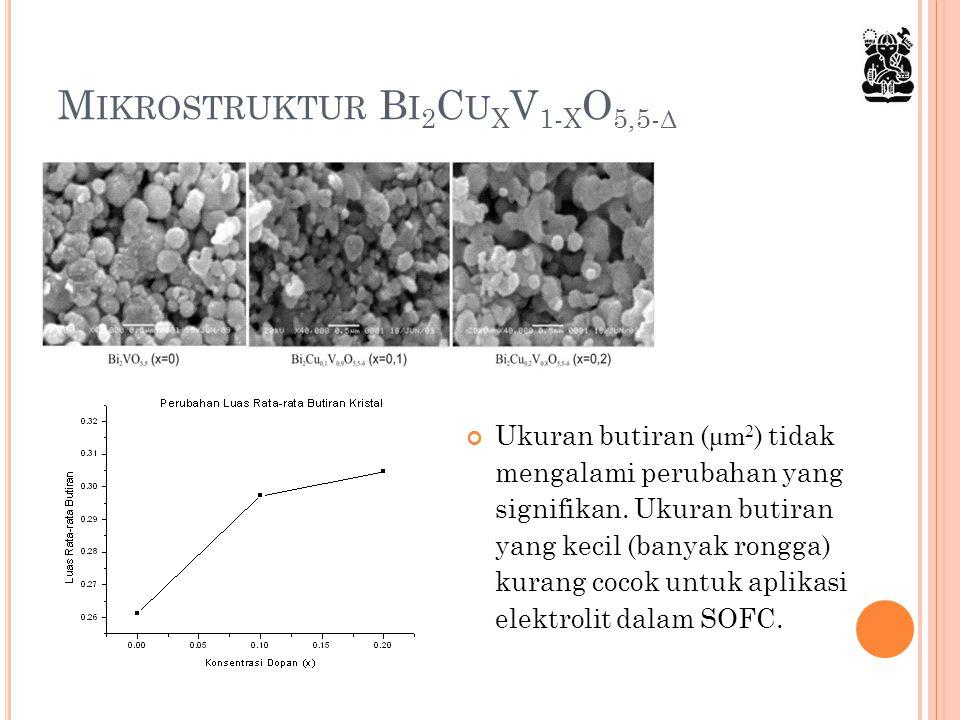 Mikrostruktur Bi2CuxV1-xO5,5-δ