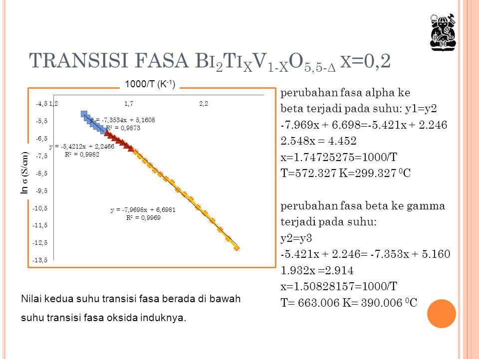 TRANSISI FASA Bi2TixV1-xO5,5-δ x=0,2