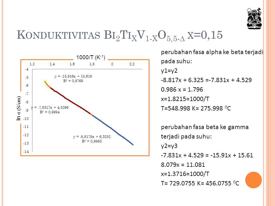 Konduktivitas Bi2TixV1-xO5,5-δ x=0,15