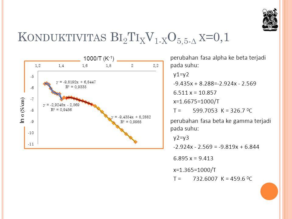 Konduktivitas Bi2TixV1-xO5,5-δ x=0,1