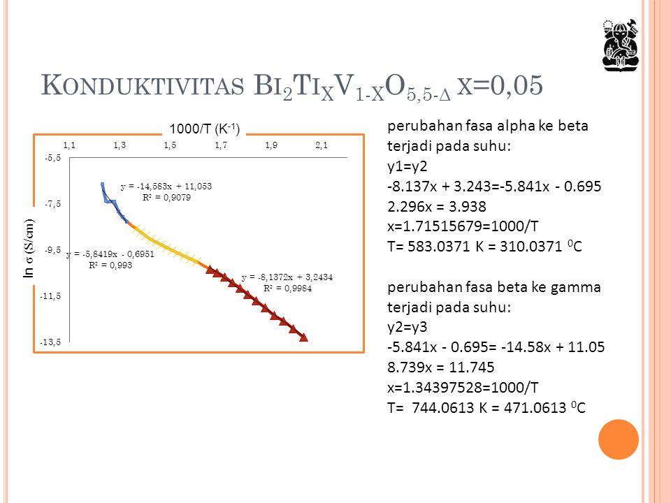 Konduktivitas Bi2TixV1-xO5,5-δ x=0,05