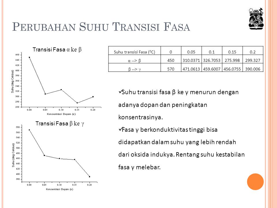 Perubahan Suhu Transisi Fasa