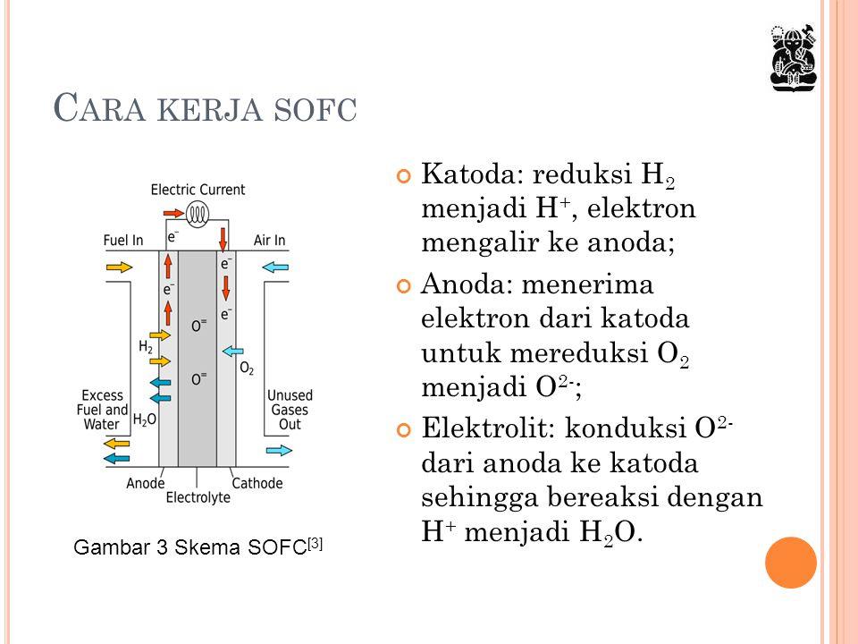 Cara kerja sofc Katoda: reduksi H2 menjadi H+, elektron mengalir ke anoda; Anoda: menerima elektron dari katoda untuk mereduksi O2 menjadi O2-;
