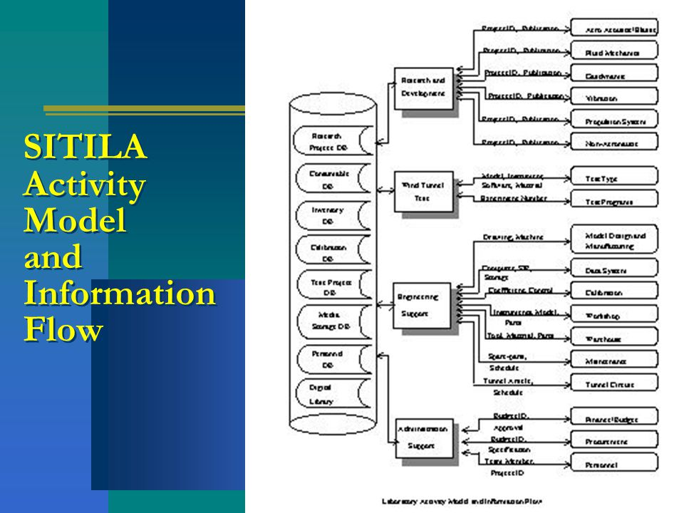 SITILA Activity Model and Information Flow