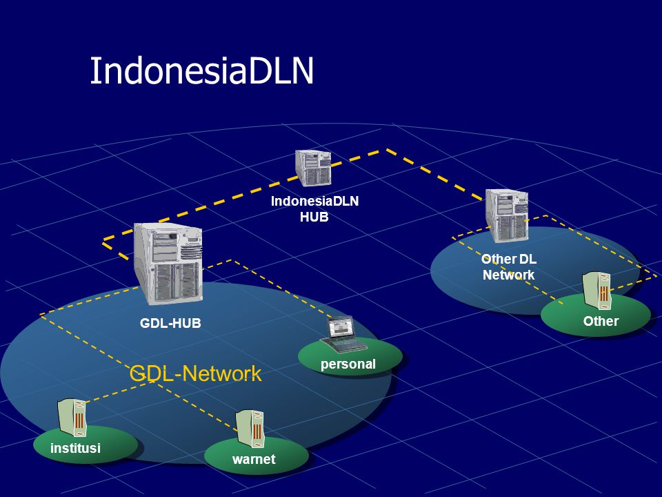 IndonesiaDLN GDL-Network IndonesiaDLN HUB Other DL Network Other