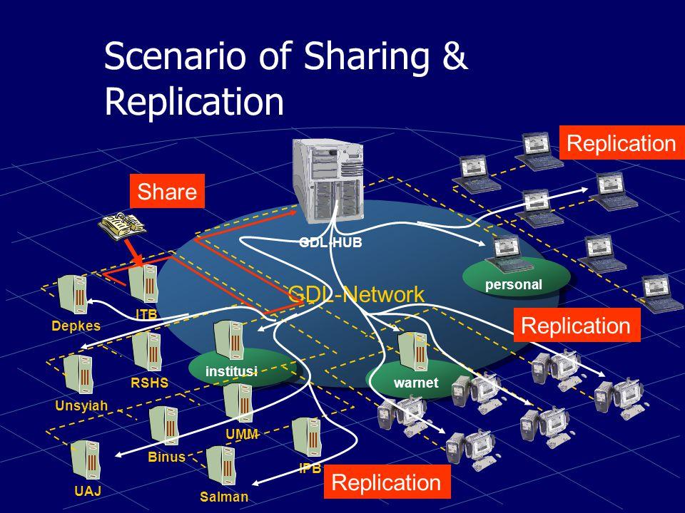 Scenario of Sharing & Replication