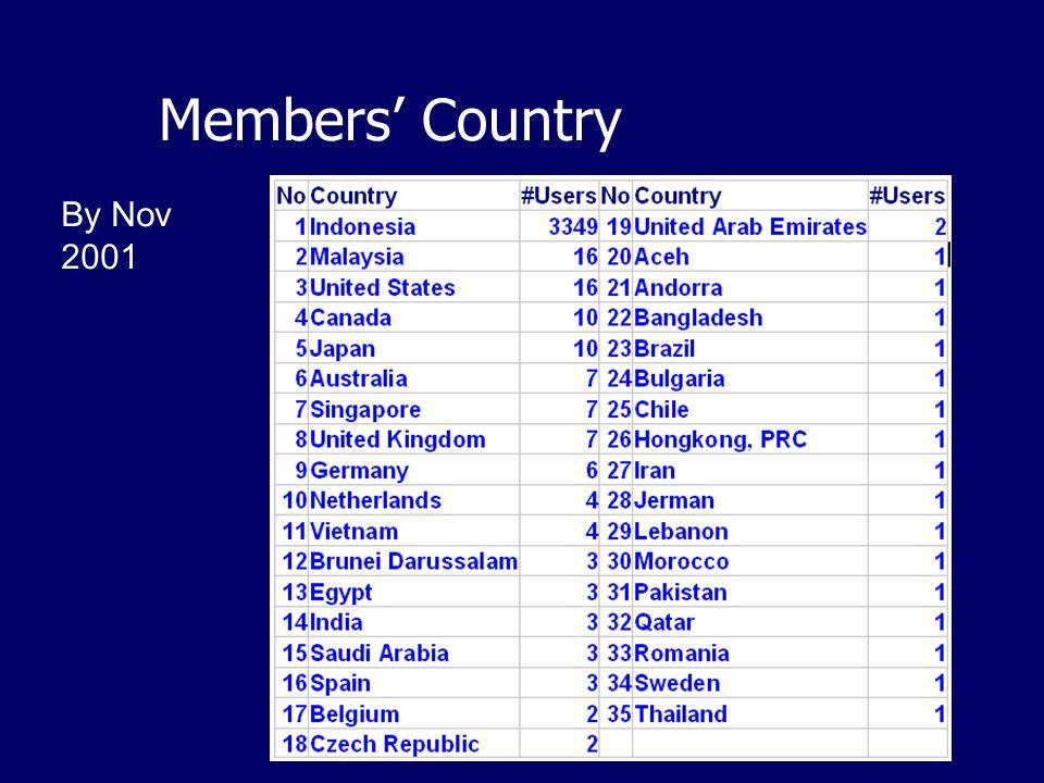 Members' Country By Nov 2001
