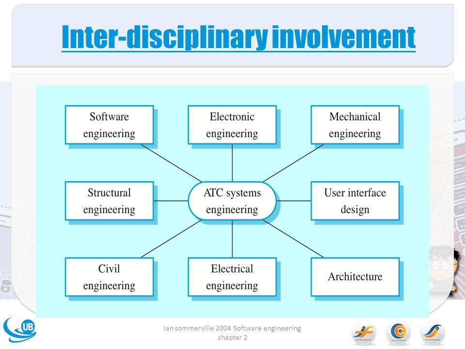 Inter-disciplinary involvement
