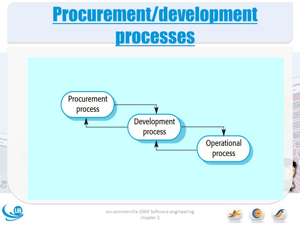 Procurement/development processes
