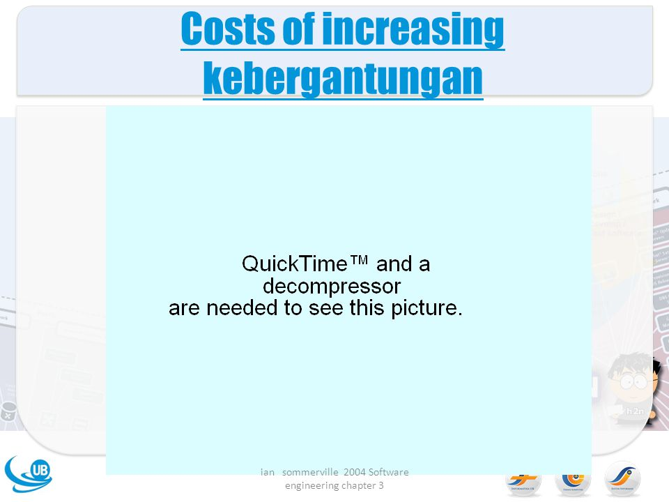 Costs of increasing kebergantungan