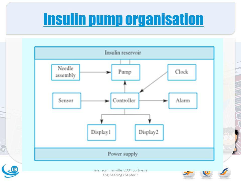 Insulin pump organisation