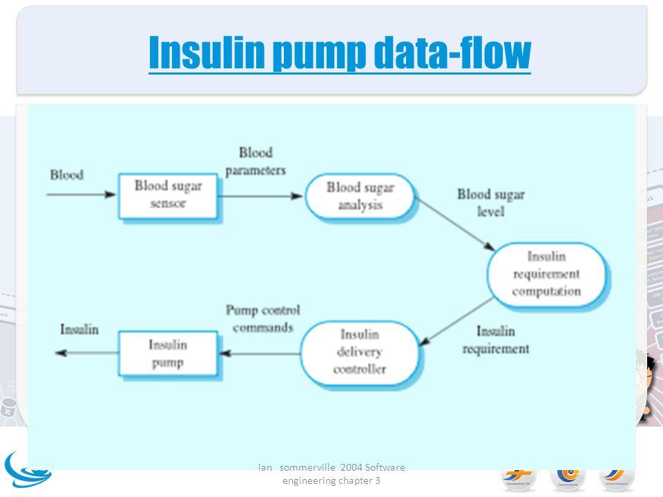 Insulin pump data-flow