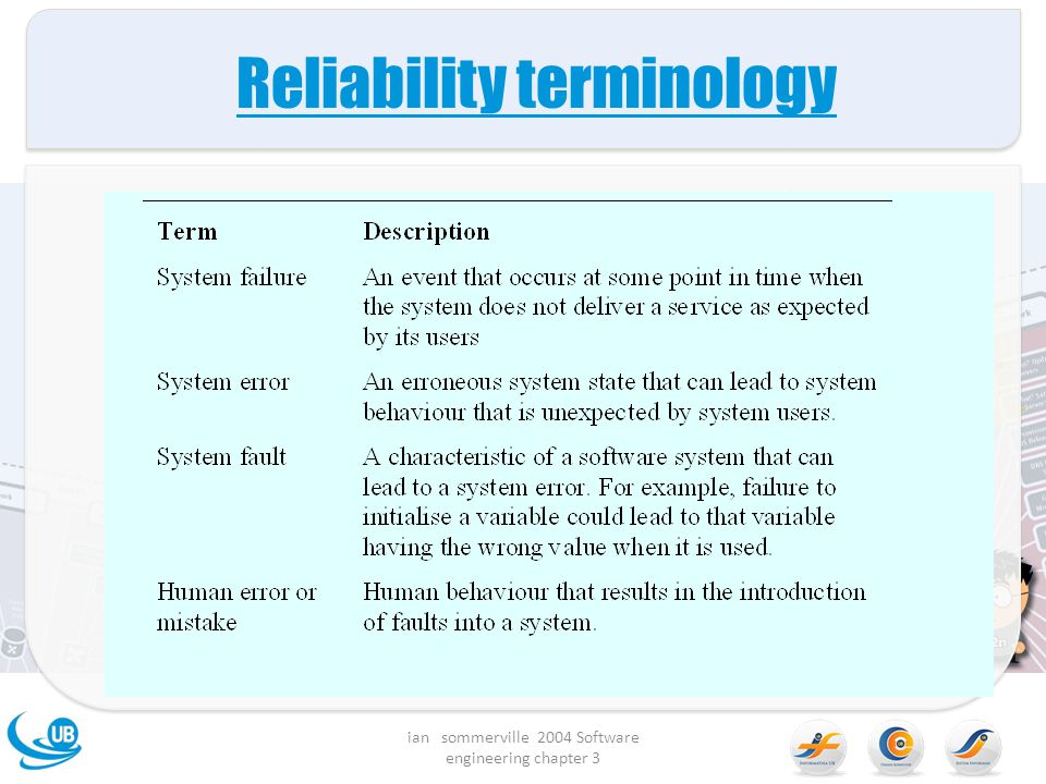 Reliability terminology