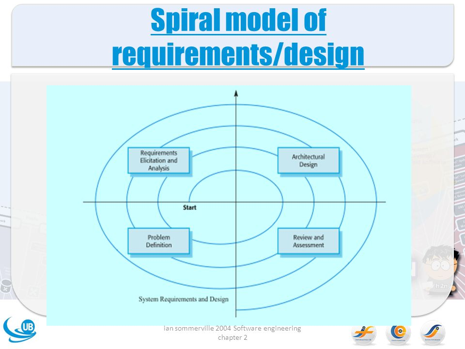 Spiral model of requirements/design