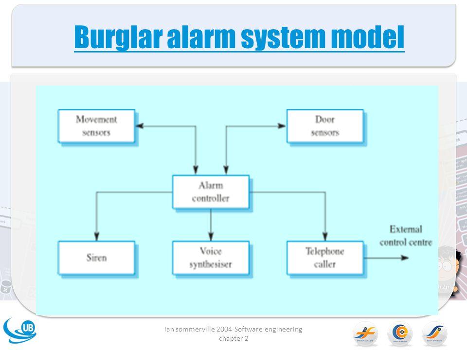 Burglar alarm system model