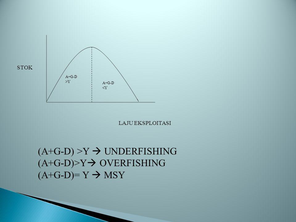 (A+G-D) >Y  UNDERFISHING (A+G-D)>Y OVERFISHING
