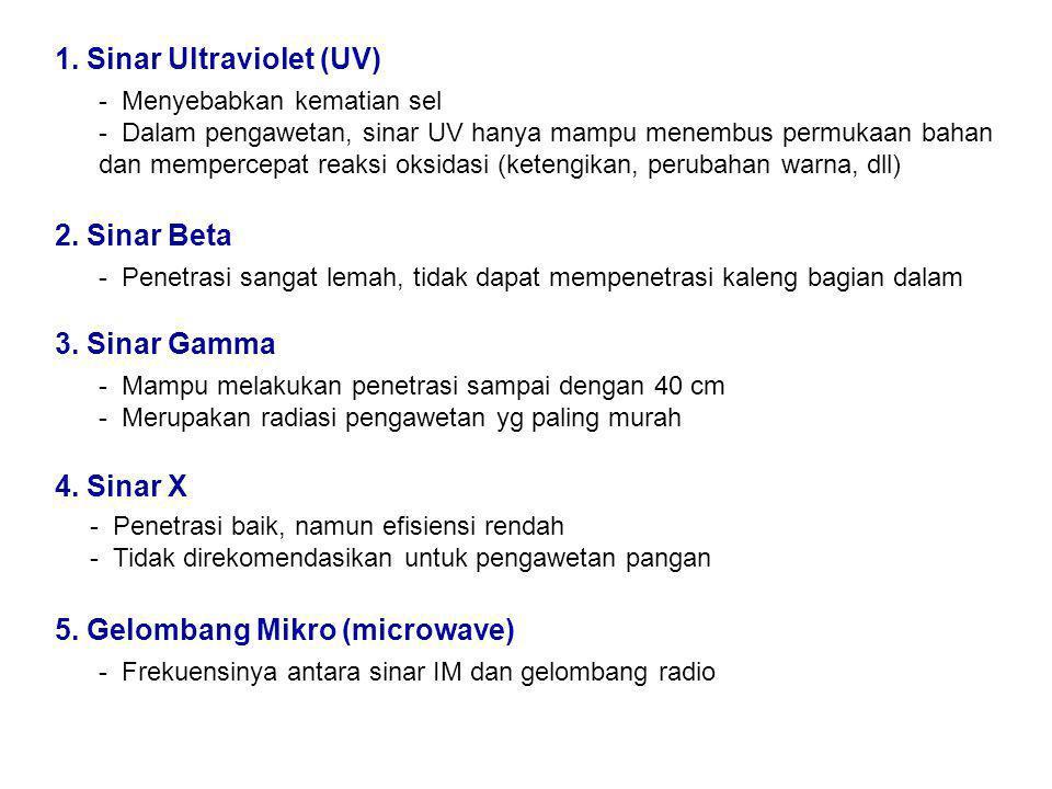 1. Sinar Ultraviolet (UV)