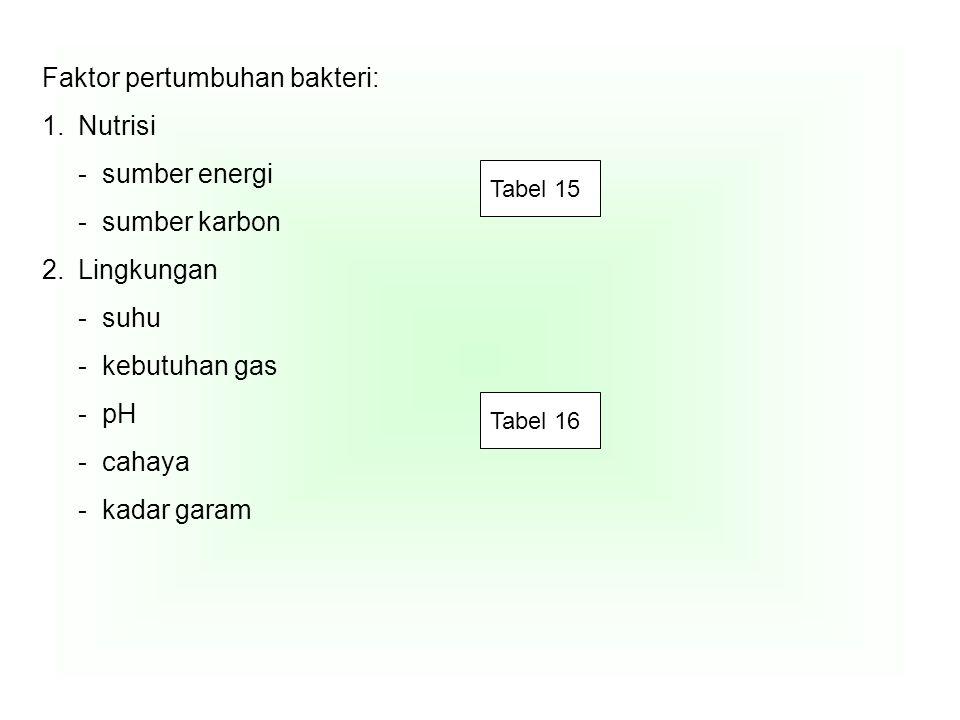 Faktor pertumbuhan bakteri: Nutrisi - sumber energi - sumber karbon