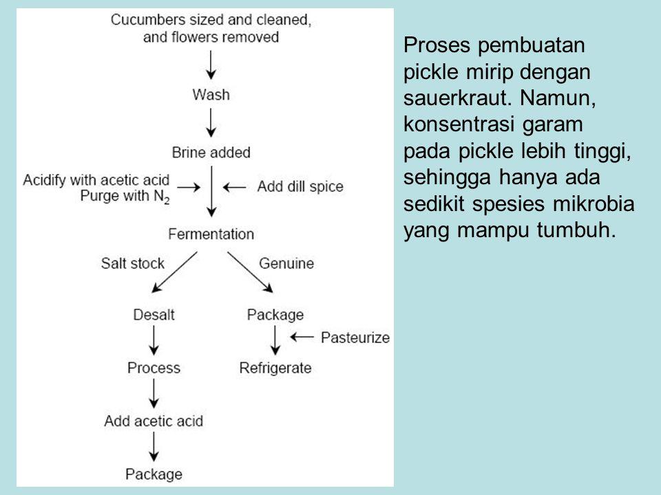 Proses pembuatan pickle mirip dengan sauerkraut