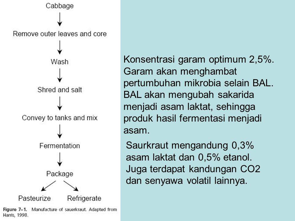 Konsentrasi garam optimum 2,5%
