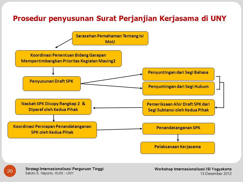 Prosedur penyusunan Surat Perjanjian Kerjasama di UNY
