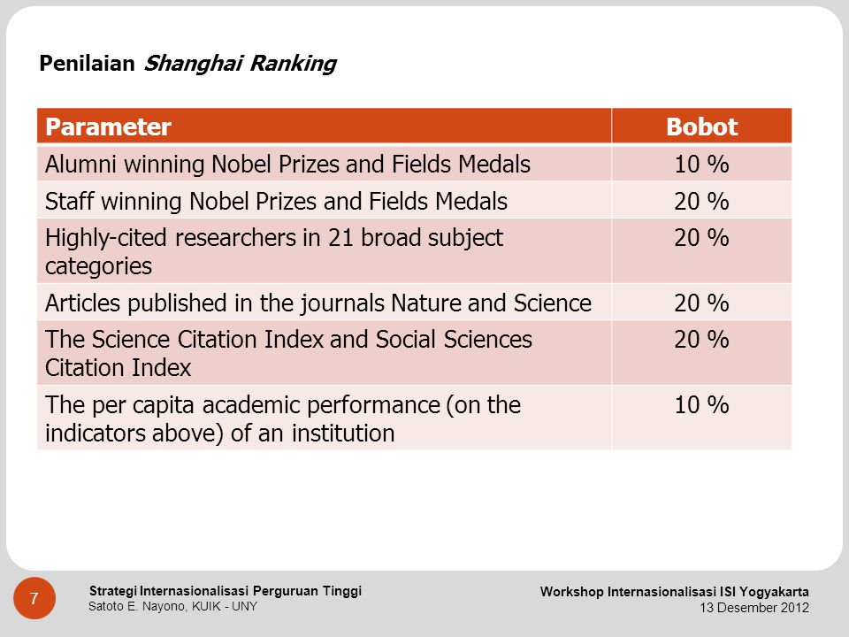 Alumni winning Nobel Prizes and Fields Medals 10 %