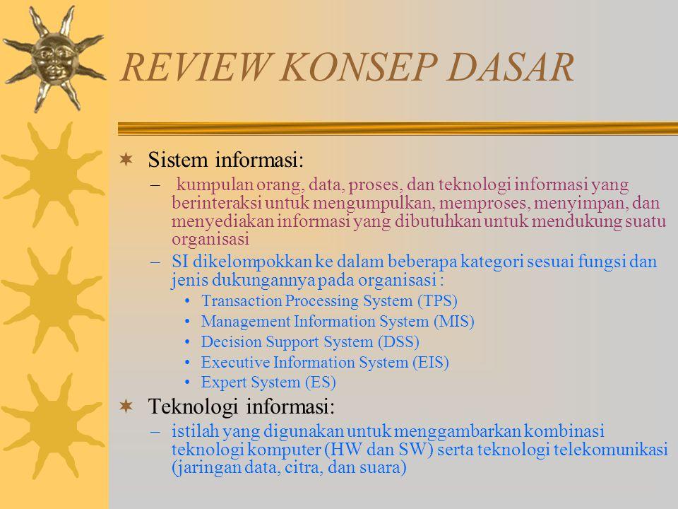 REVIEW KONSEP DASAR Sistem informasi: Teknologi informasi: