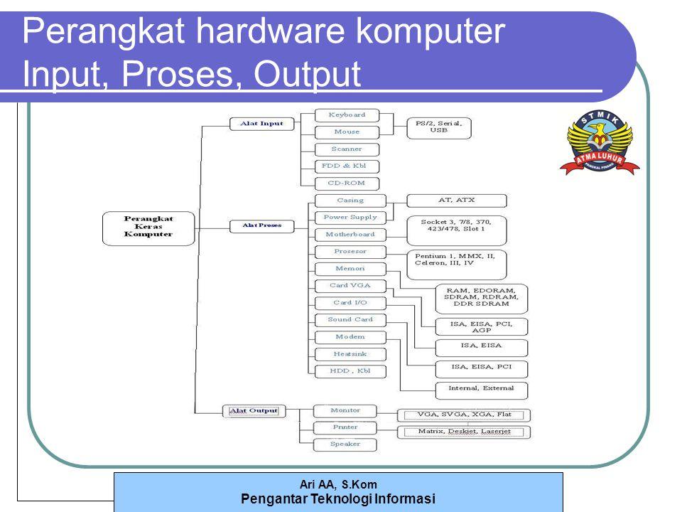 Perangkat hardware komputer Input, Proses, Output