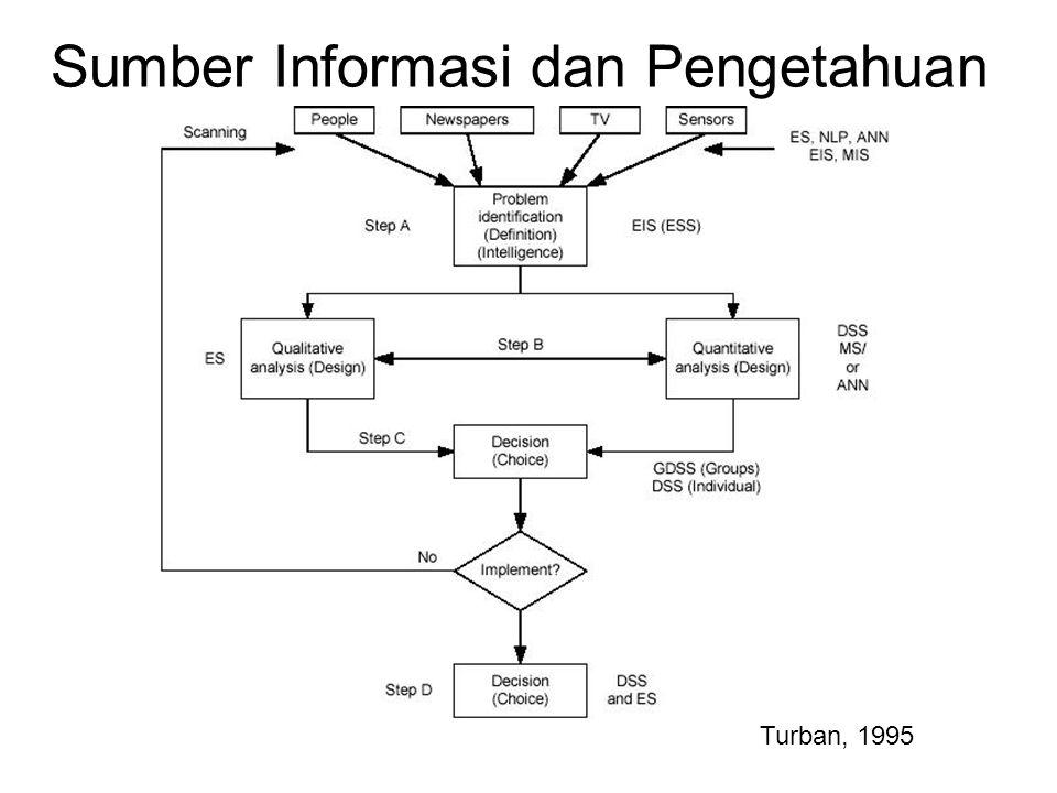 Sumber Informasi dan Pengetahuan
