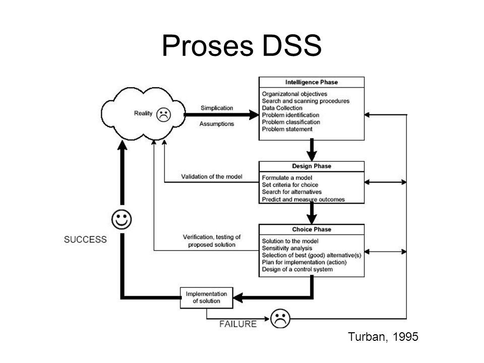 Proses DSS Turban, 1995