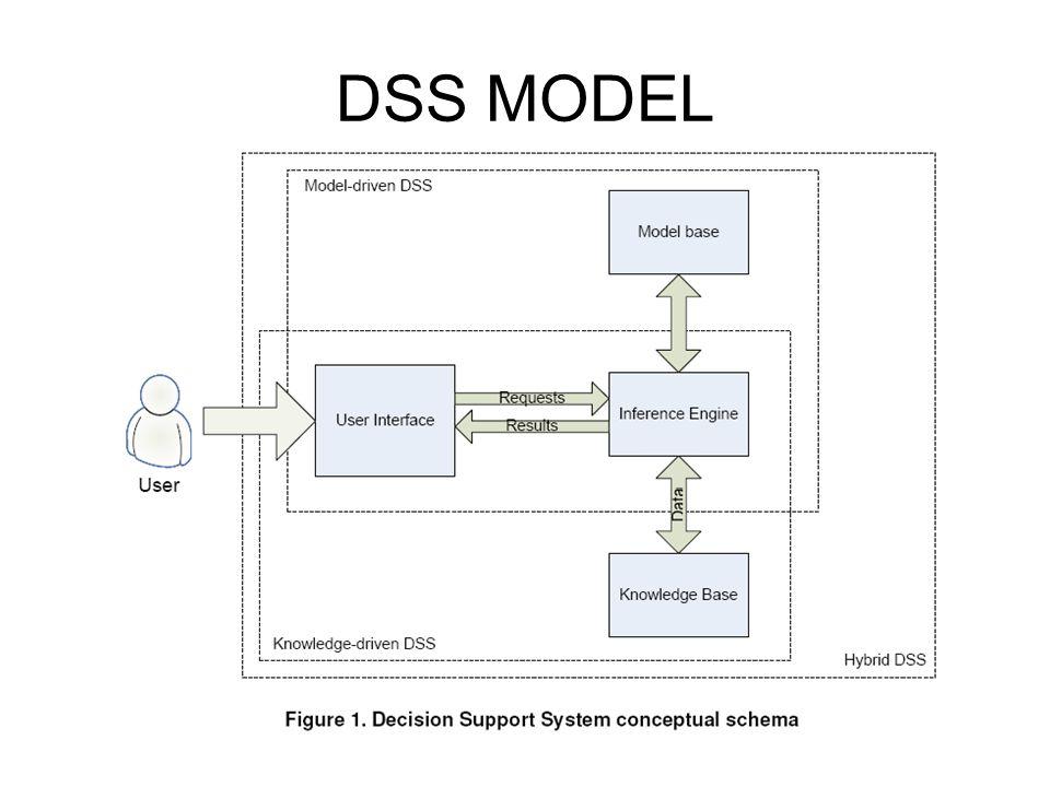 DSS MODEL