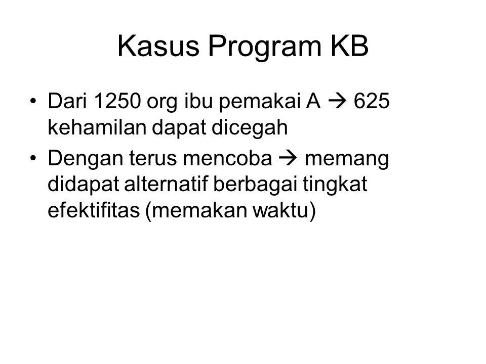 Kasus Program KB Dari 1250 org ibu pemakai A  625 kehamilan dapat dicegah.