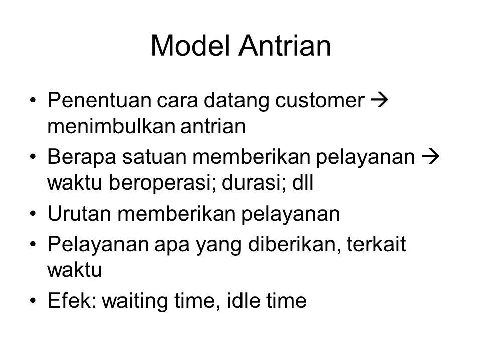 Model Antrian Penentuan cara datang customer  menimbulkan antrian