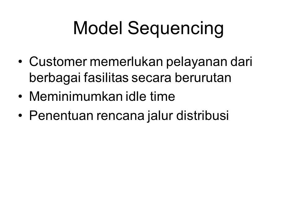 Model Sequencing Customer memerlukan pelayanan dari berbagai fasilitas secara berurutan. Meminimumkan idle time.