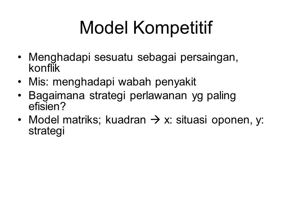 Model Kompetitif Menghadapi sesuatu sebagai persaingan, konflik