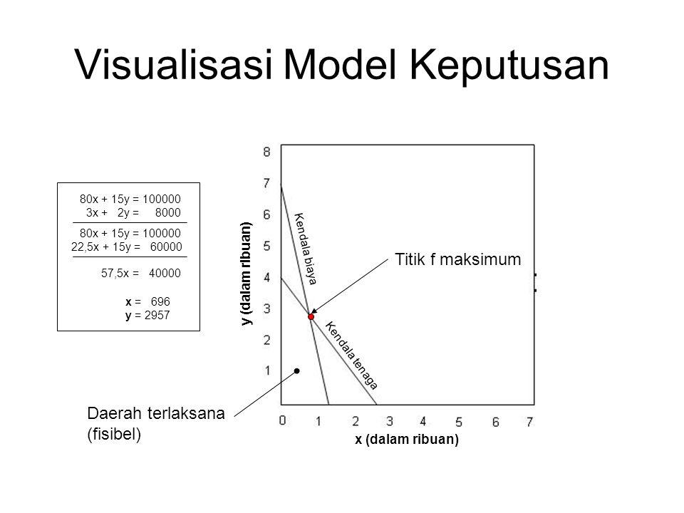 Visualisasi Model Keputusan