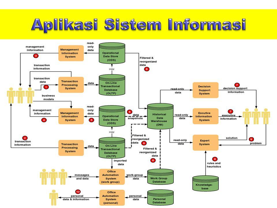 Aplikasi Sistem Informasi
