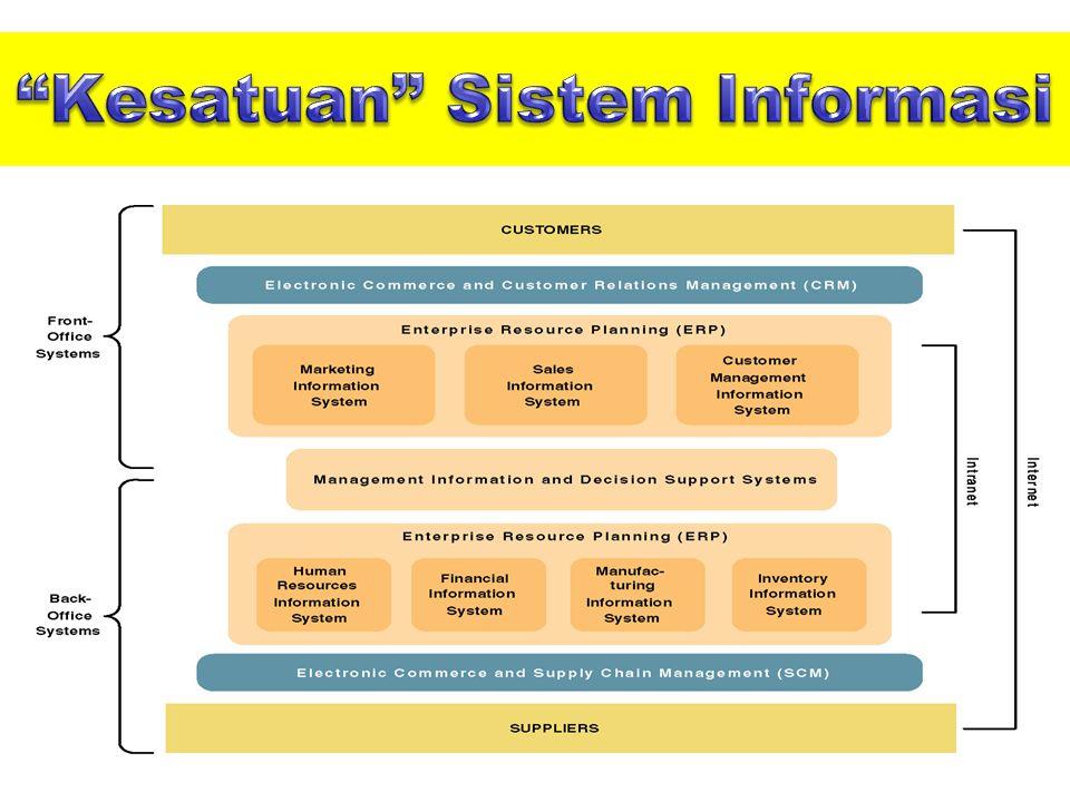 Kesatuan Sistem Informasi