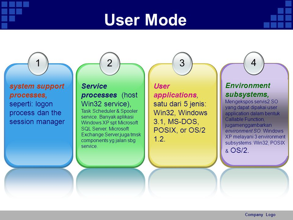 User Mode 1 2 3 4 system support processes,