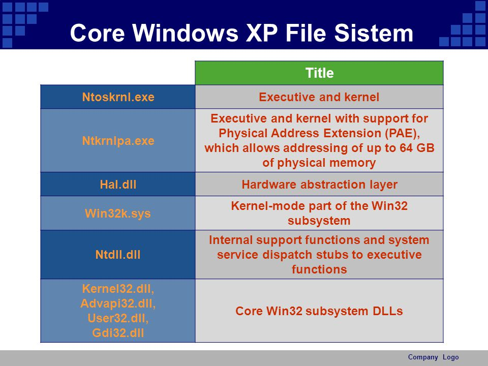 Core Windows XP File Sistem