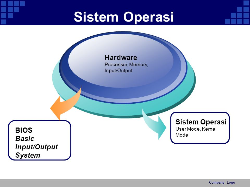 Sistem Operasi Hardware Sistem Operasi BIOS Basic Input/Output System