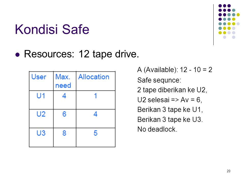 Kondisi Safe Resources: 12 tape drive. A (Available): 12 - 10 = 2