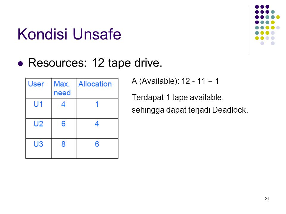 Kondisi Unsafe Resources: 12 tape drive. A (Available): 12 - 11 = 1