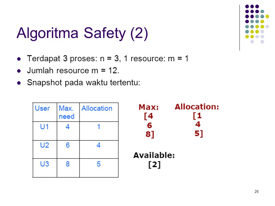 Algoritma Safety (2) Terdapat 3 proses: n = 3, 1 resource: m = 1