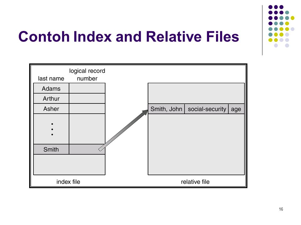 Contoh Index and Relative Files