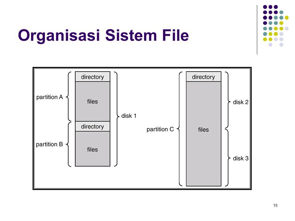 Organisasi Sistem File