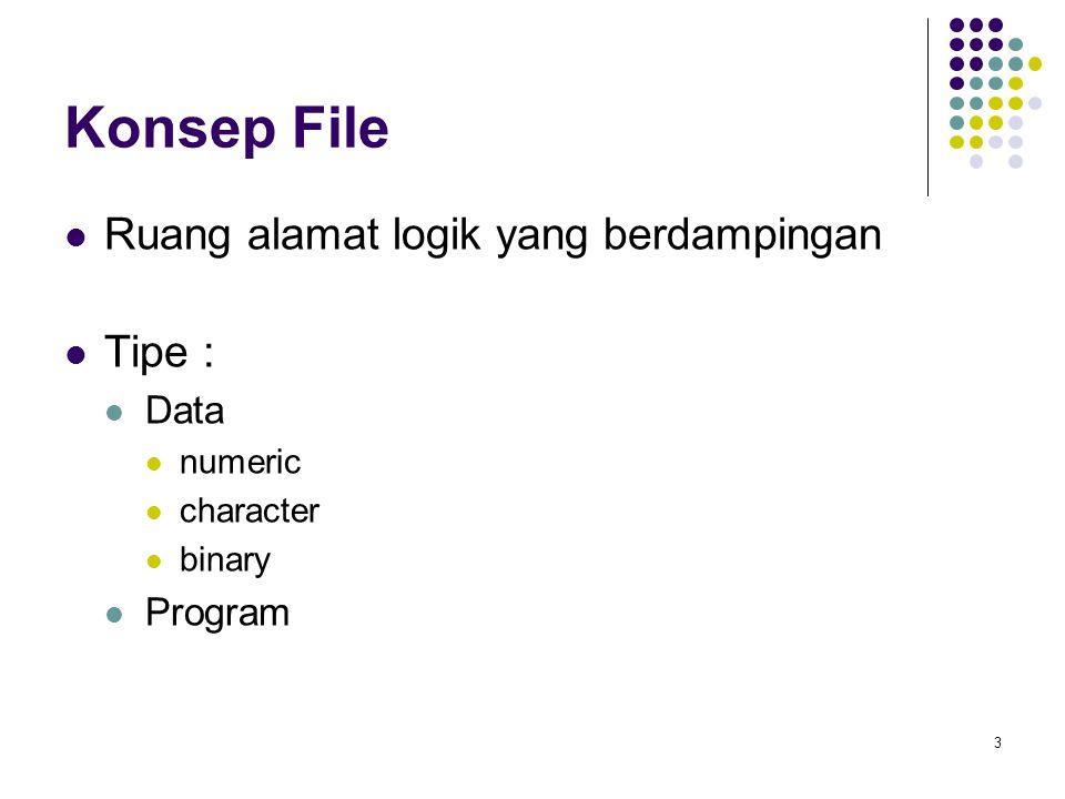 Konsep File Ruang alamat logik yang berdampingan Tipe : Data Program